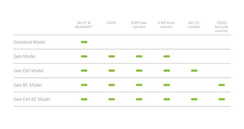 Mesa 2 Chart